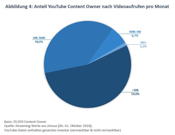 Relevanz von Bewegtbild in der deutschen Medienlandschaft