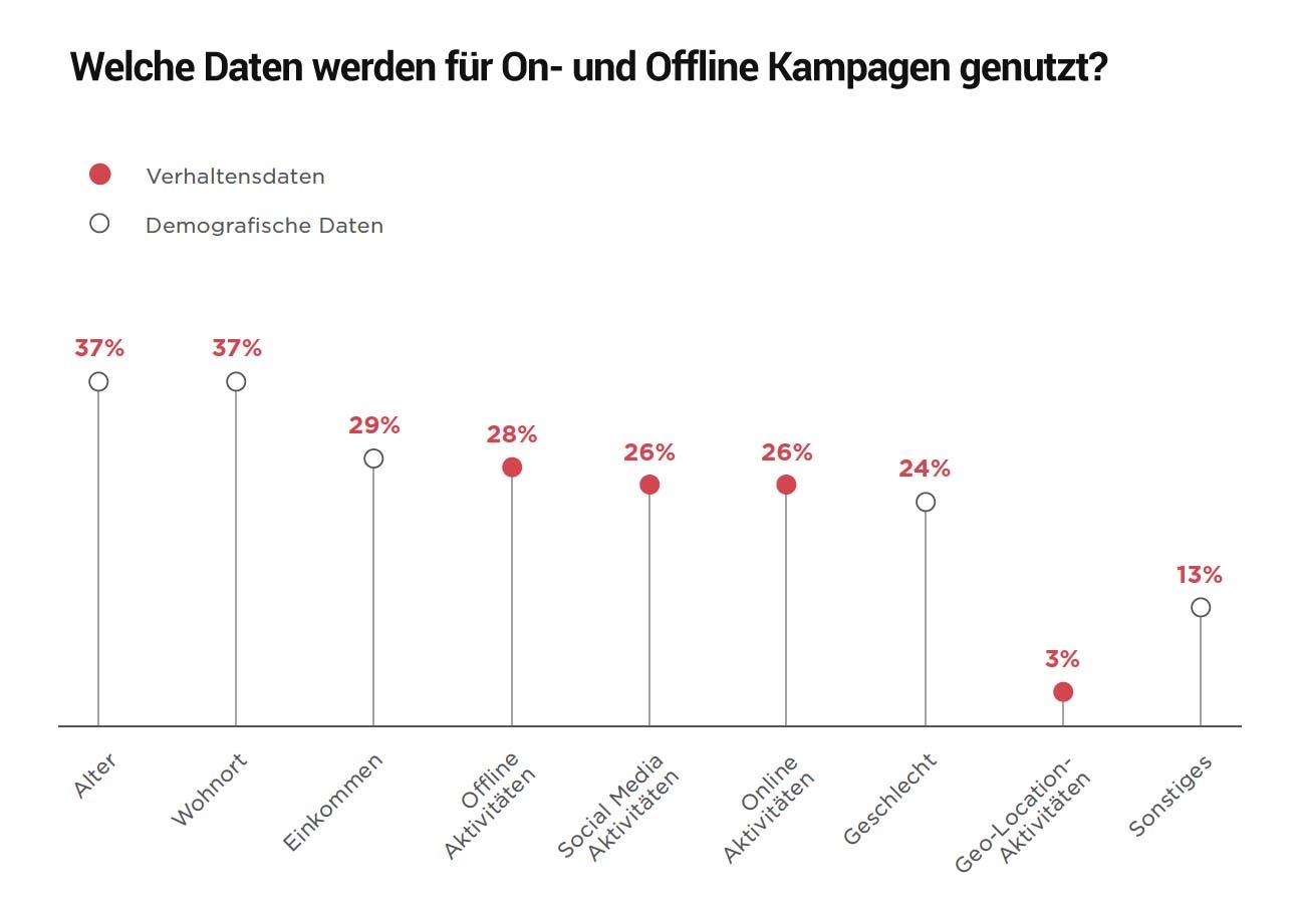 https://www.performance-werk.de/wp-content/uploads/2019/03/welche-daten-werden-im-online-marketing-verwendet2.jpg