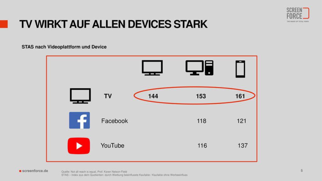TV wirkt auf allen Devices stark