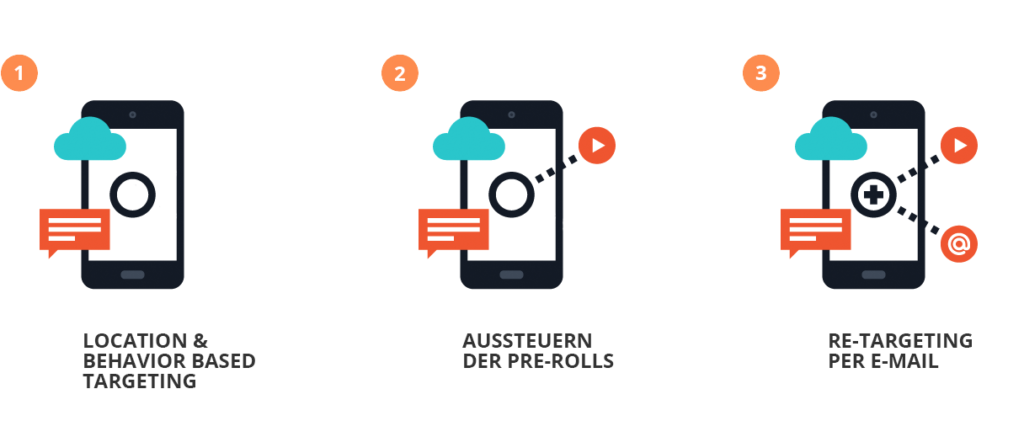 Video Marketing Performance mit E-Mail Retargeting